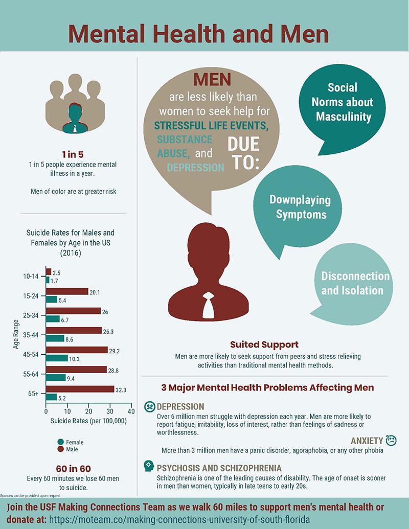 Men's Mental Health Infographic